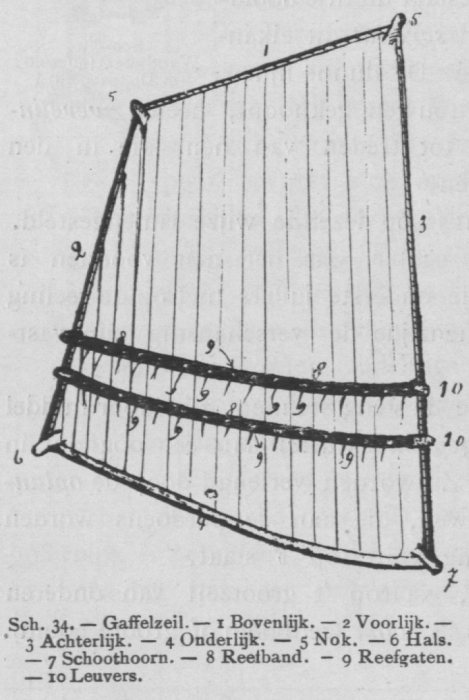Bly (1902, fig. 34)