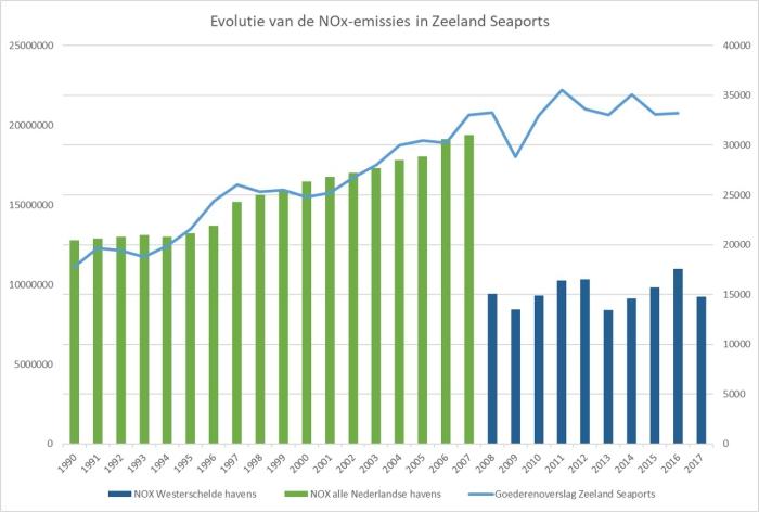 Ontwikkeling in de jaarlijkse SO<sub>2</sub>-emissie van de scheepvaart van, naar en in de Zeeuwse havens (1994-2008). Bron: Emissieregistratie Nederland op basis van gegevens TNO (EMS-model). Gegevens goederenoverslag Zeeland Seaports.