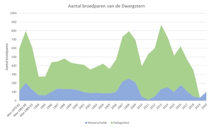 Bron: Rijkswaterstaat, [8]