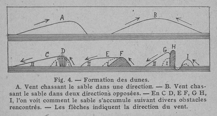 Rahir (1928, fig. 04)