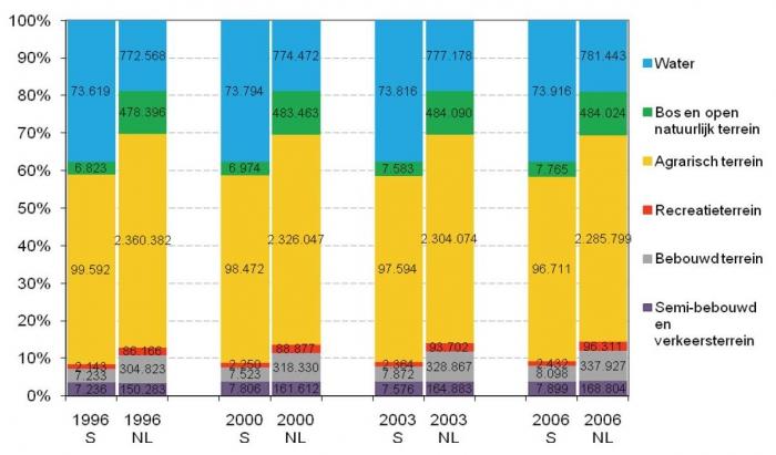 Oppervlakte van de verschillende klassen van bodemgebruik als percentage van de totale oppervlakte in de Nederlandse Scheldegemeenten (S) en in landelijk Nederland (NL) (1996 - 2006).De cijfers in de balkjes geven de absolute oppervlakte (ha) weer. Bron: Centraal Bureau voor de Statistiek.
