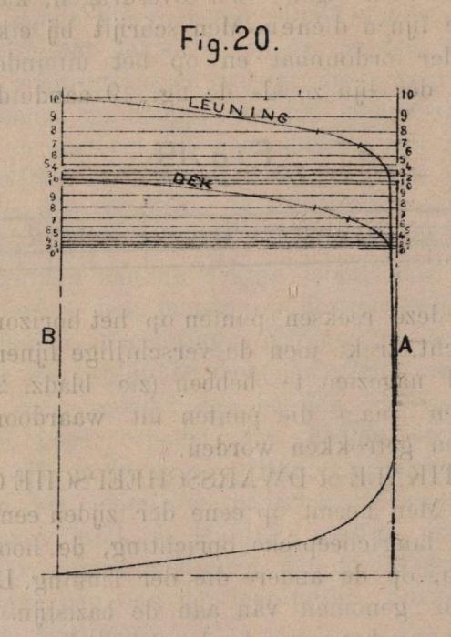 De Borger (1901, fig. 20)