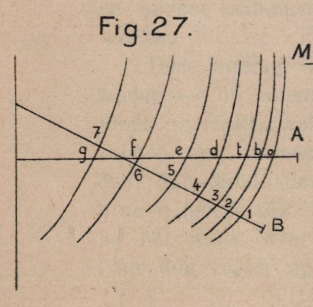 De Borger (1901, fig. 27)