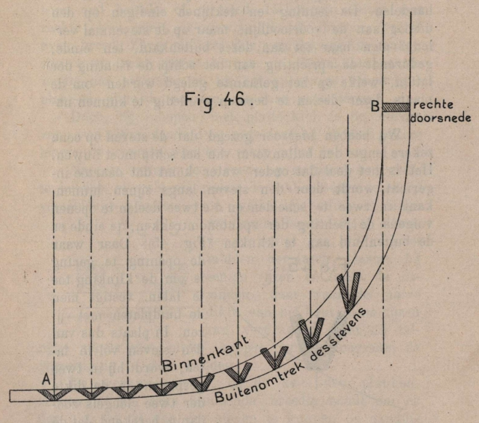 De Borger (1901, fig. 46)