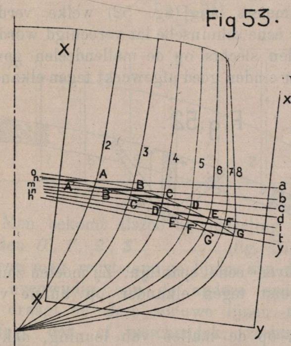 De Borger (1901, fig. 53)