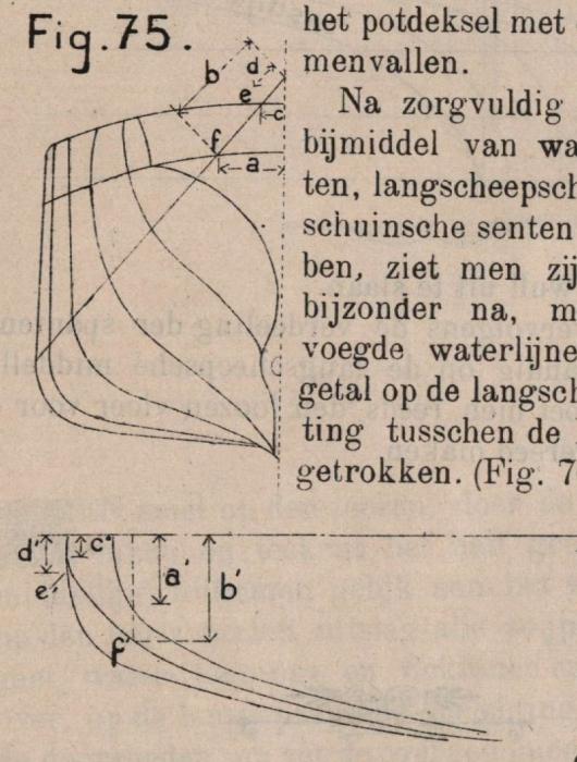 De Borger (1901, fig. 75)