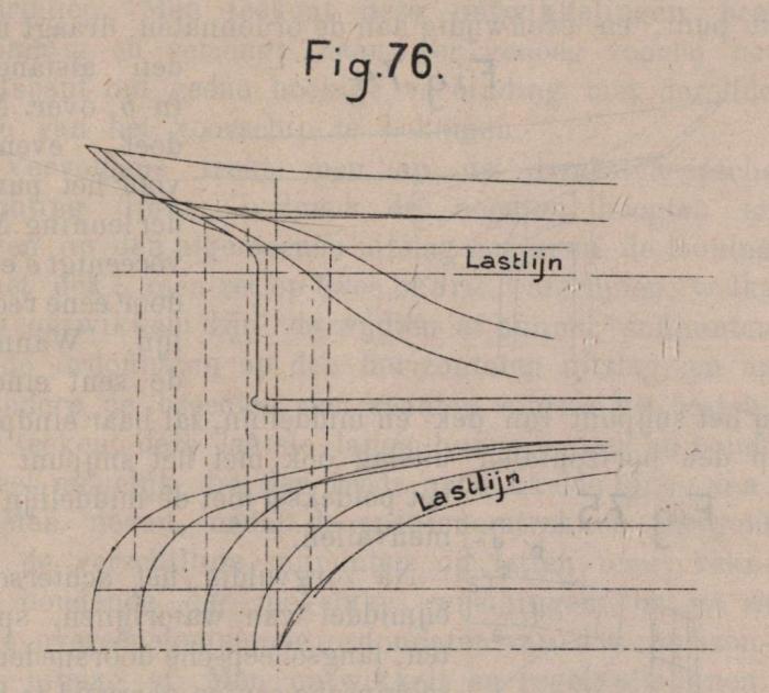 De Borger (1901, fig. 76)