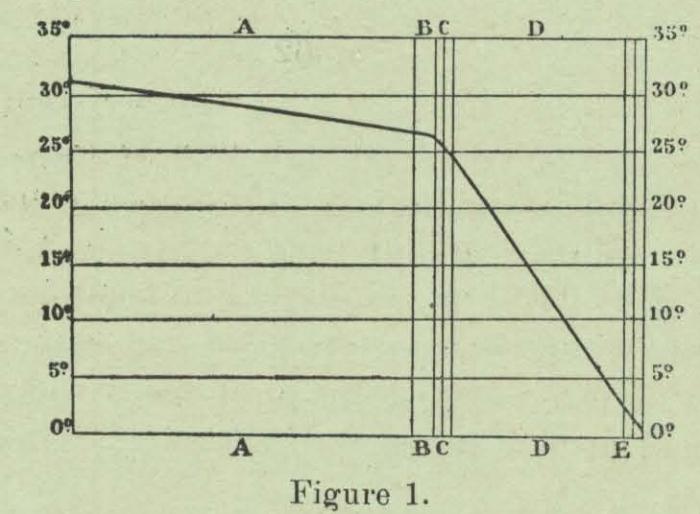 Huwart (1905, fig.1)