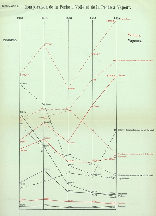 Gilson (1910, Diagramme 06)