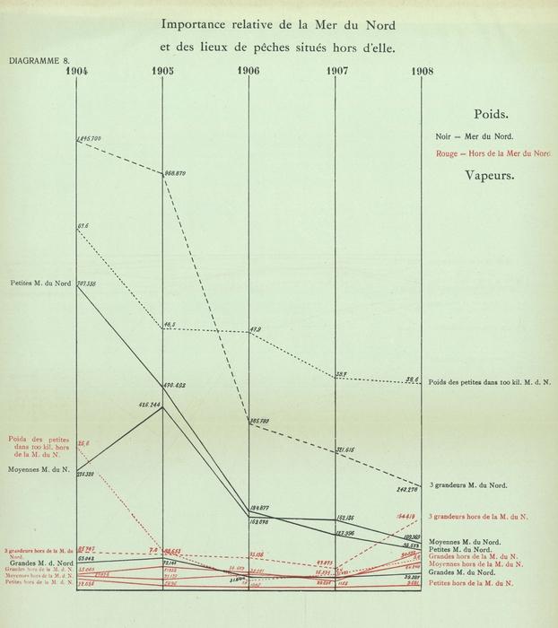 Gilson (1910, Diagramme 08)