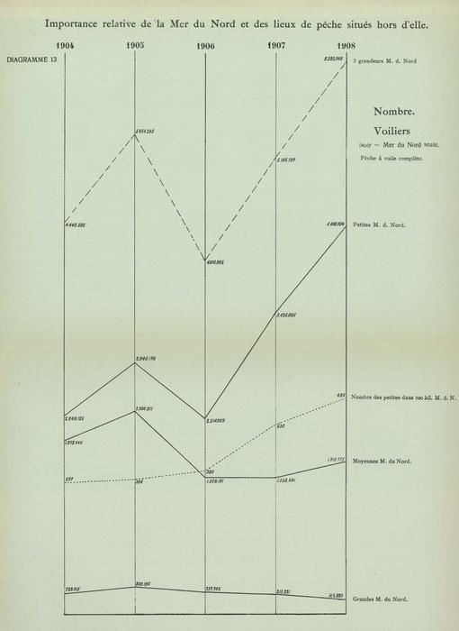 Gilson (1910, Diagramme 13)