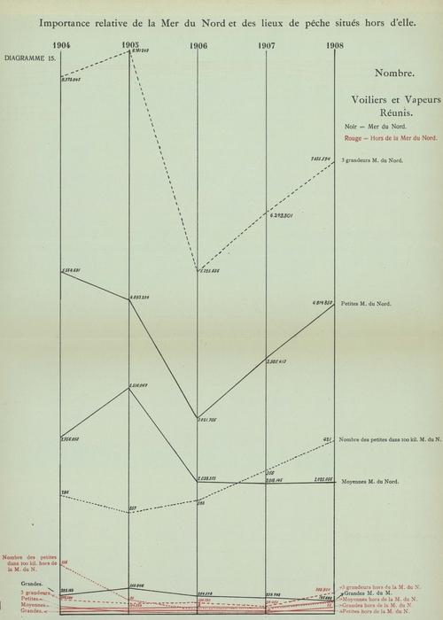Gilson (1910, Diagramme 15)