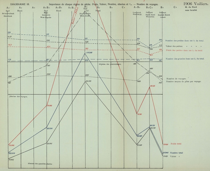 Gilson (1910, Diagramme 18)