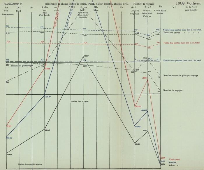 Gilson (1910, Diagramme 20)