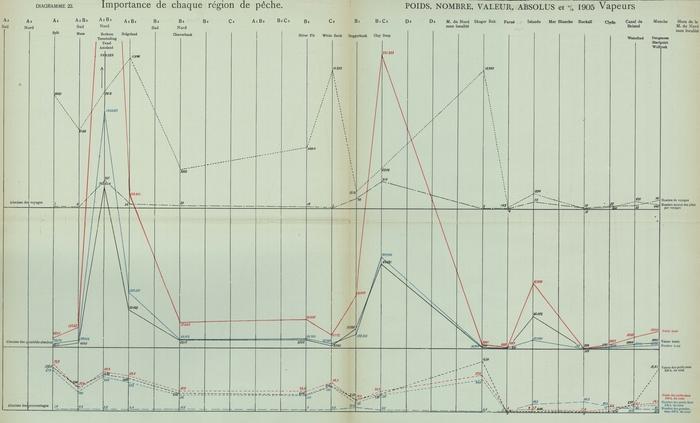 Gilson (1910, Diagramme 22)