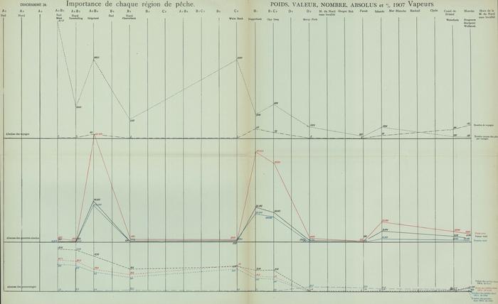 Gilson (1910, Diagramme 24)