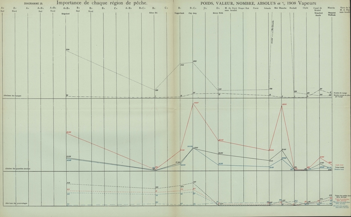 Gilson (1910, Diagramme 25)