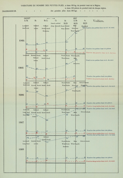 Gilson (1910, Diagramme 26)