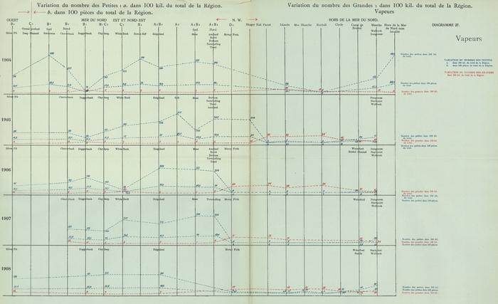 Gilson (1910, Diagramme 27)