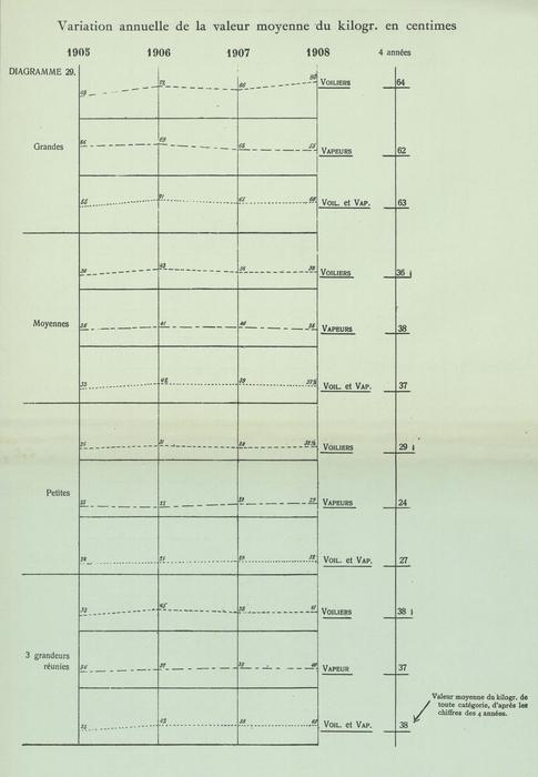 Gilson (1910, Diagramme 29)
