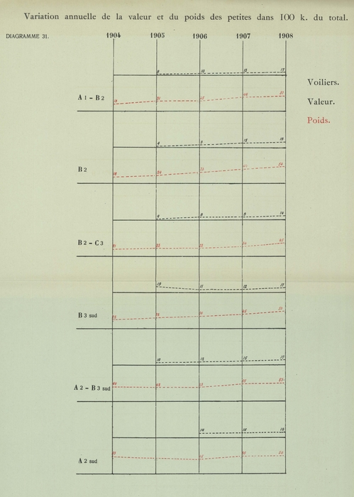 Gilson (1910, Diagramme 31)