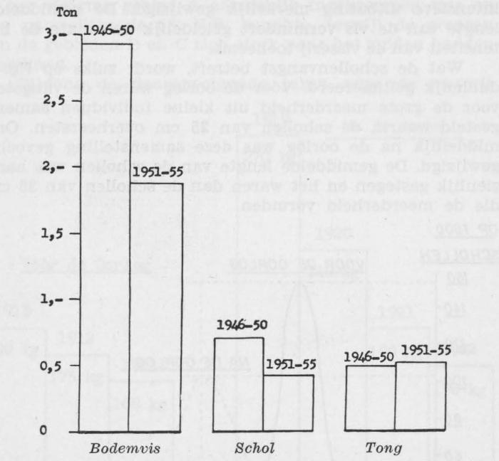Gilis (1957, figuur 2.6)