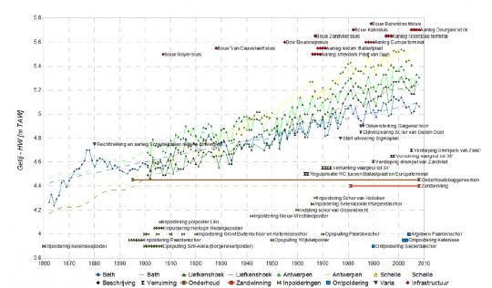 Overzicht van de menselijke ingrepen in de Zeeschelde samen met de jaargemiddelde hoogwaterstanden in de enkele belangrijke meetstations