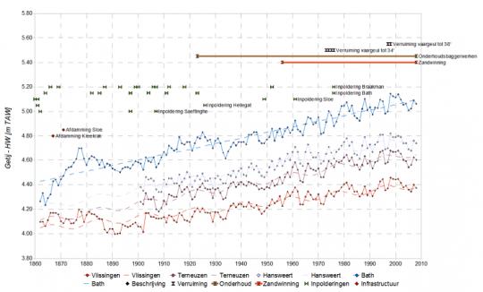 Overzicht van de menselijke ingrepen in de Westerschelde samen met de jaargemiddelde hoogwaterstanden in de belangrijkste meetstations