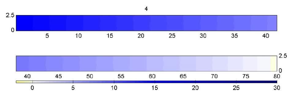 Simulatie van de evolutie en van de diepte patronen van een estuarium met constante breedte