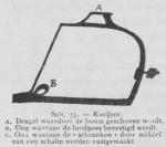 Bly (1902, fig. 53)