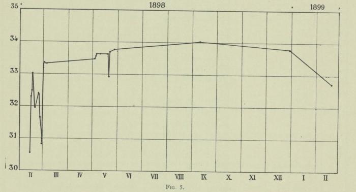 Arctowski & Thoulet (1901, fig. 5)