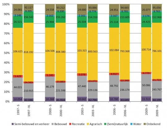 De cijfers  geven de absolute oppervlakte (ha) bodemgebruik weer als percentage van de totale oppervlakte in de Vlaamse Scheldegemeenten. Bron: Administratie van het kadaster, Algemene Directie Statistiek en Economische Informatie.