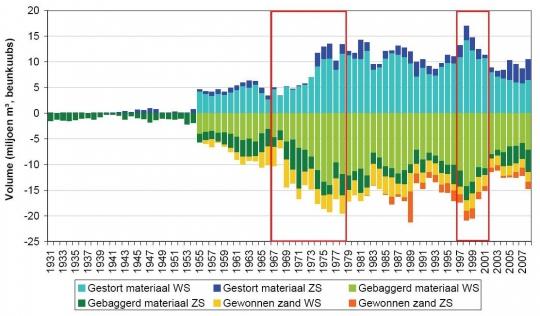 Bron: Afdeling Maritieme Toegang, Rijkswaterstaat Zeeland en Haecon, 2006 [8]. Voor meer informatie wordt verwezen naar de technische fiches [6, 7]. De periode van verruimingswerken in de Westerschelde zijn weergegeven in een rood kader. Beschikbare tijdsreeksen voor zandwinning in de Westerschelde en Beneden-Zeeschelde starten respectievelijk vanaf 1956 en 1981. De tijdsreeks voor baggeren en storten in de Westerschelde start vanaf 1955.