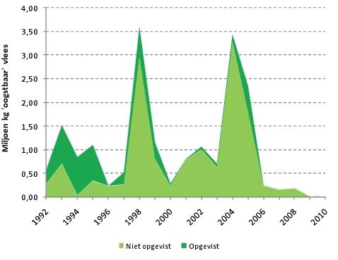 Hoeveelheid niet-opgeviste en opgeviste kokkels (miljoen kg oogstbaar vlees) in de Westerschelde. Bron: Wageningen IMARES.