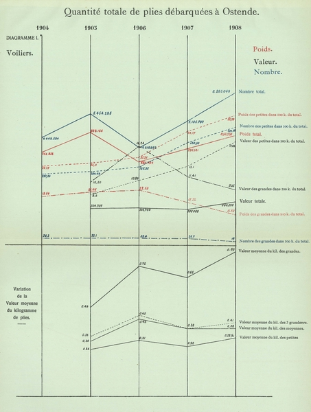 Gilson (1910, Diagramme 01)