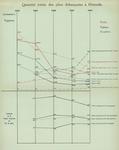 Gilson (1910, Diagramme 02)