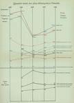 Gilson (1910, Diagramme 03)