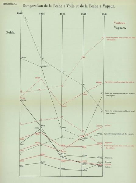 Gilson (1910, Diagramme 04)