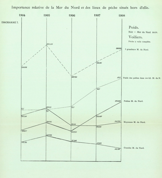 Gilson (1910, Diagramme 07)