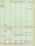 Gilson (1910, Diagramme 09)