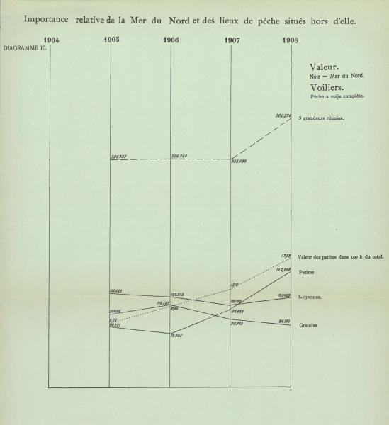 Gilson (1910, Diagramme 10)
