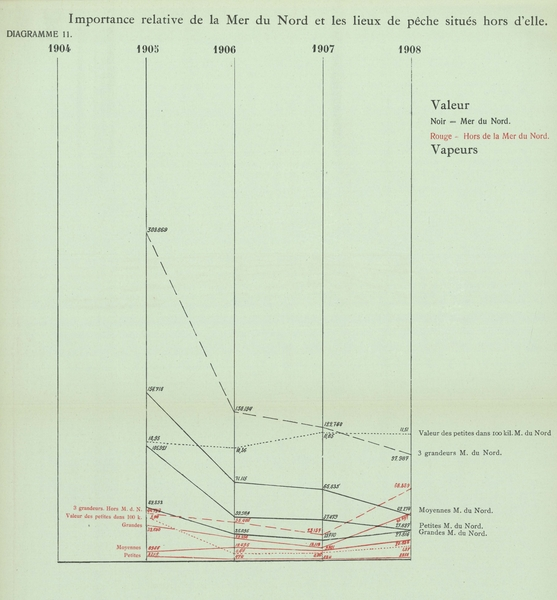 Gilson (1910, Diagramme 11)
