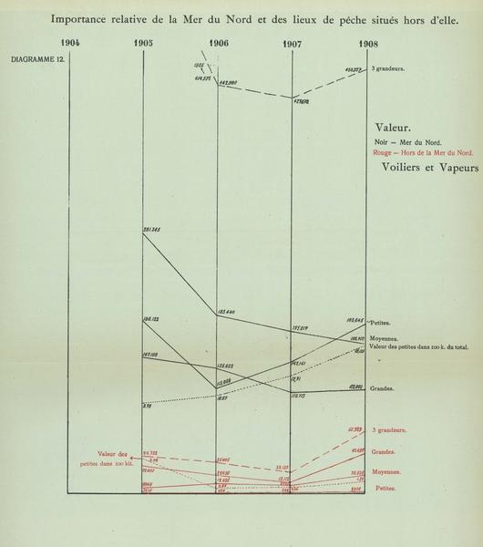 Gilson (1910, Diagramme 12)