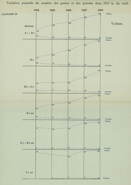Gilson (1910, Diagramme 28)
