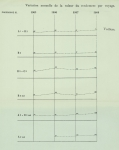 Gilson (1910, Diagramme 30)