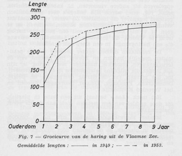 Gilis (1957, figuur 1.7)