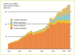 Het aandeel van de aquacultuur steeg de voorbije decennia gestaag