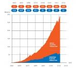 Wereldproductie plastics 1955-2012