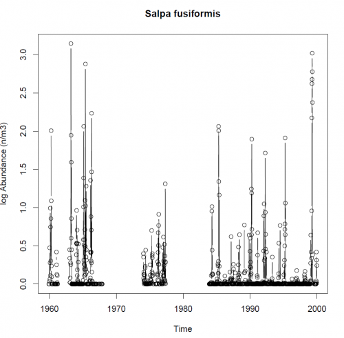 Long term zooplankton time series analysis from the West Med Sea