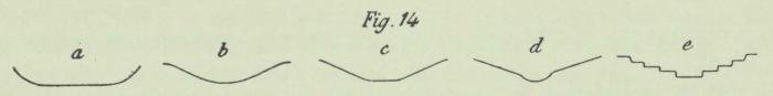 Dobrowolski (1903, fig. 14)
